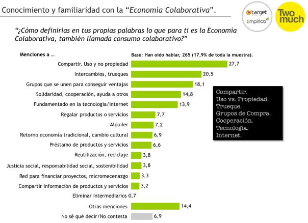 Figura 2 - Estudio economía colaborativa