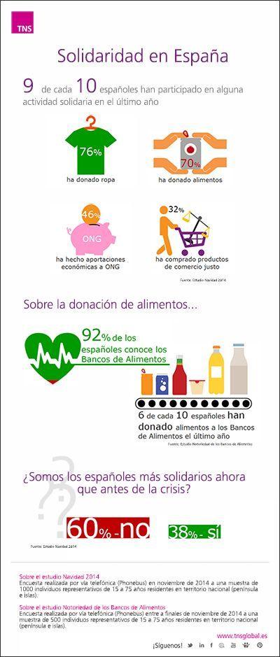Infografía Estudio notoriedad de los bancos de alimentos