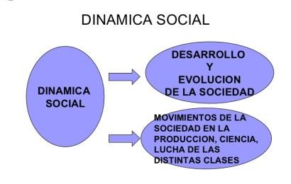 La Dinámica de las Sociedades