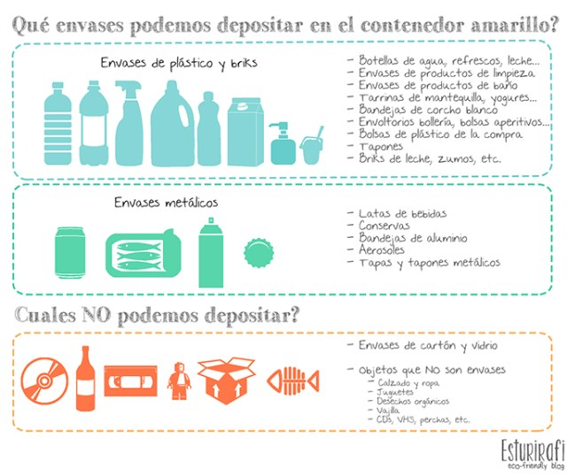 Qué envases podemos depositar en el contenedor amarillo #reciclaje #ecofriendly