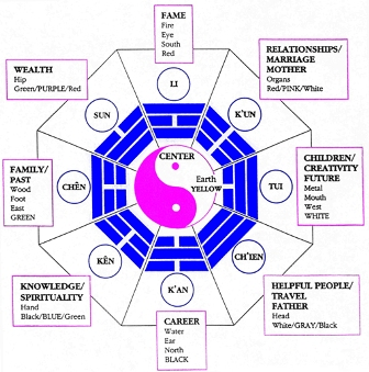 bagua eight areas