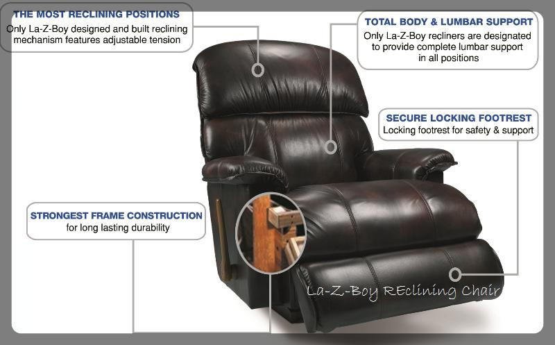 How do La-Z-Boy reclining chairs reduce stress and relieve back pain?