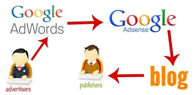 Alur Google AdSense