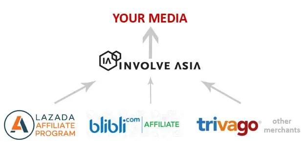 Involve Asia Ilustrasi