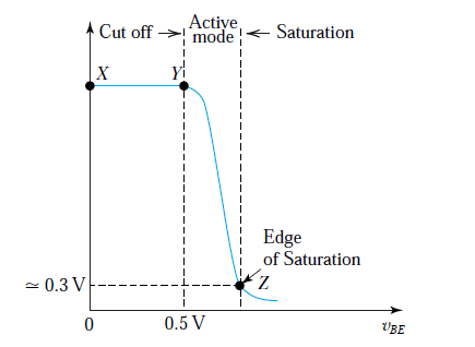 Modes of operation of BC547