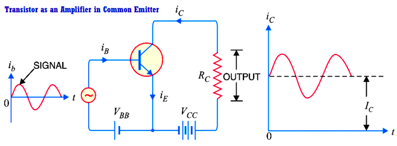BC547 Transistor as an amplifier