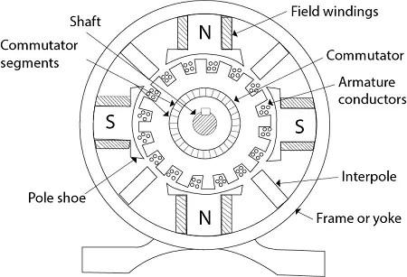 DC Generator construction