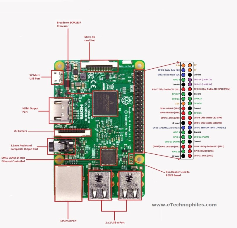 Raspberry Pi 3 Model B GPIO Pinout