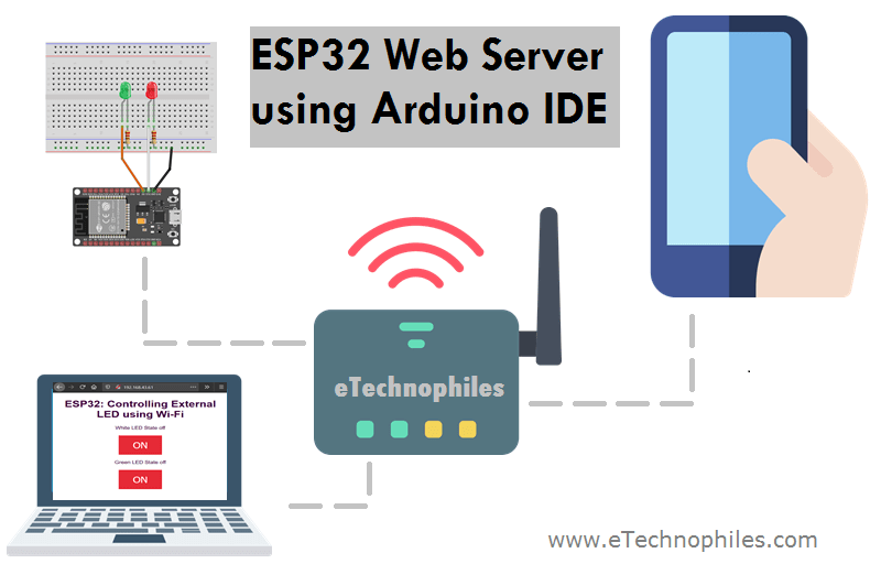 ESP32 web server to cotrol the LEDs