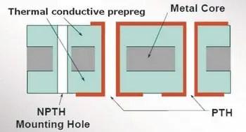 Double-sided MCPCB