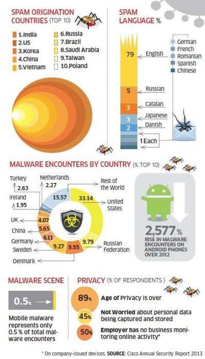Cisco-2013-Annual-Security-Report