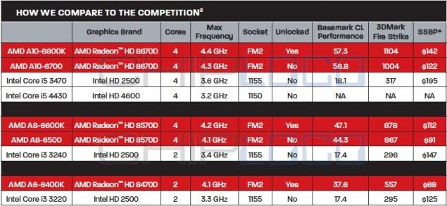 AMD-Richland-APU-Prices