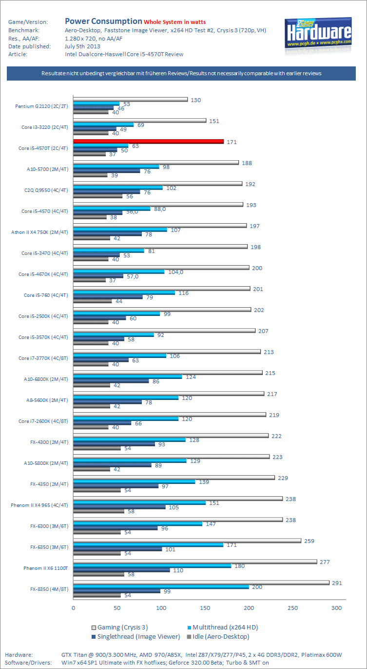 Intel_haswell_4570T_power