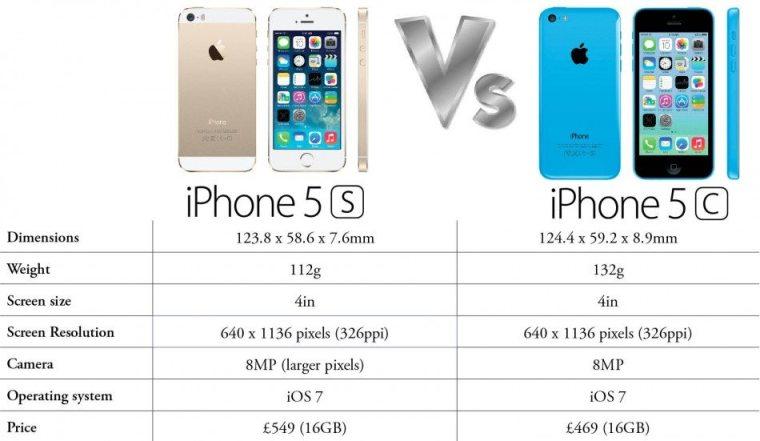 iphone_5c_vs_5s
