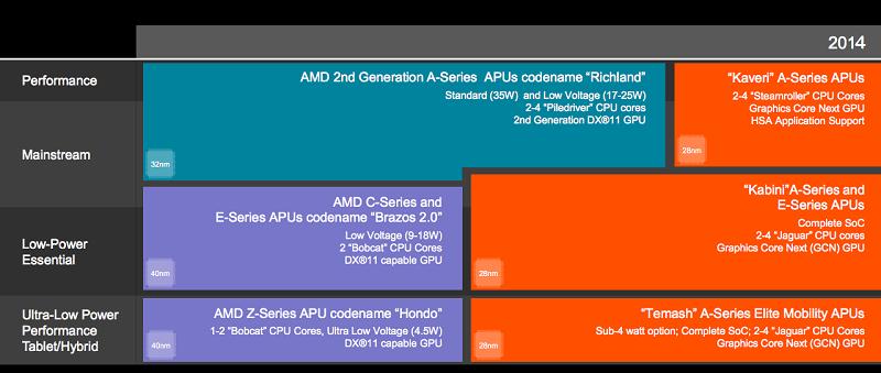 AMD-APU-Roadmap-2013-2014