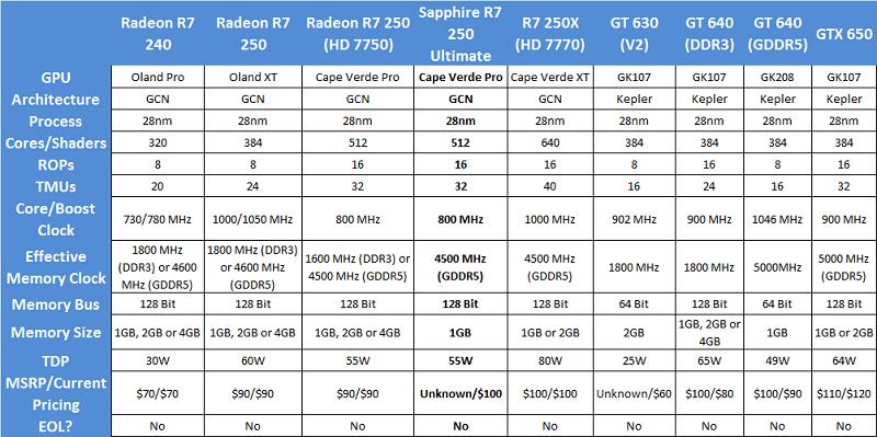 Sapphire_R7250_Ultimate_specs