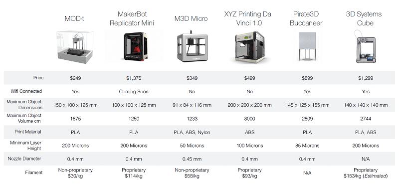 20140522154944-3D_Printer_Comparison_Table