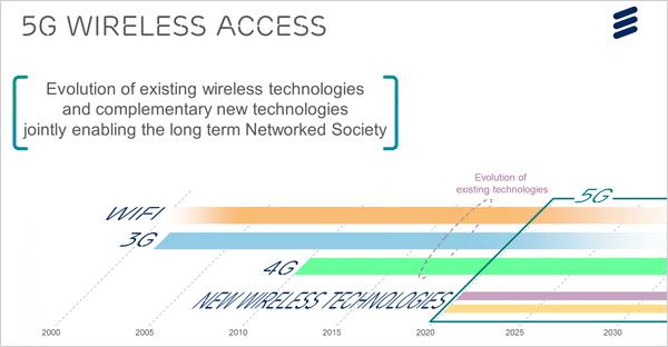 130225-5g-wireless-access