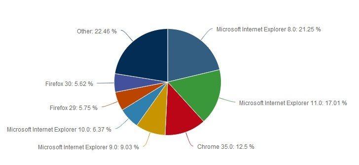 browser_market_june_2014