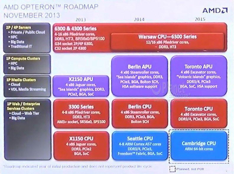 AMD-Opteron-APU-Roadmap