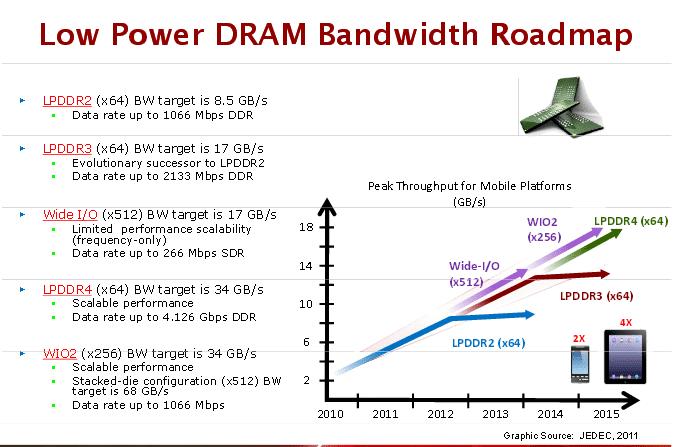 LPDDR4-roadmap