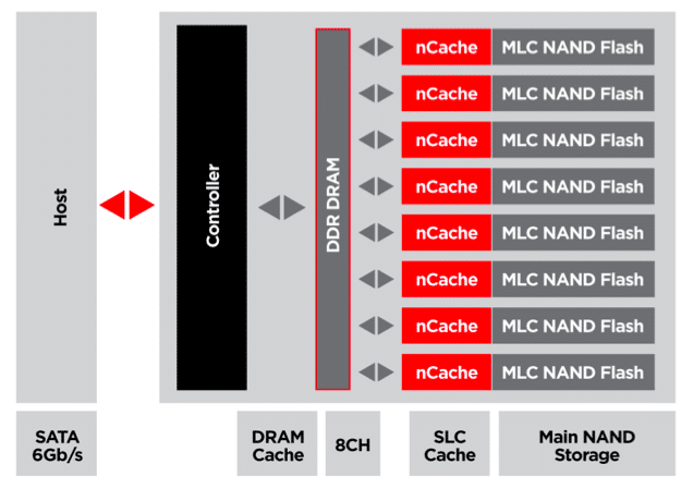 n-cache technology