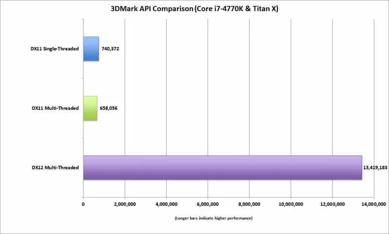 dx12_api_perf_4770k_titanx-100575302-orig