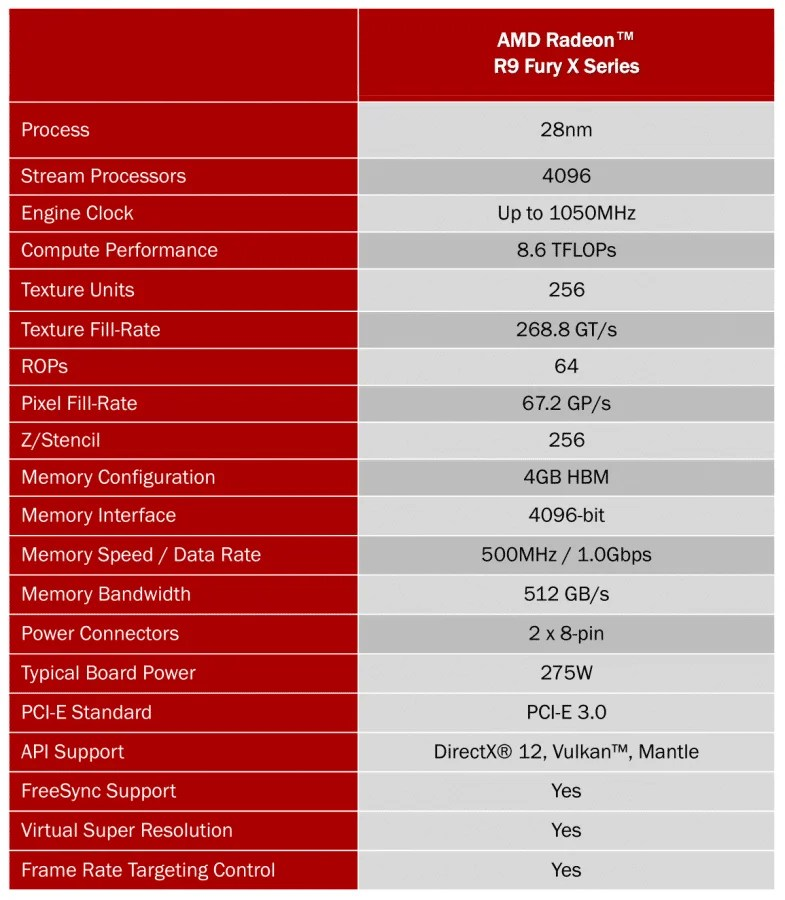 AMD-Radeon-R9-Fury-X-official-specifications-785x900