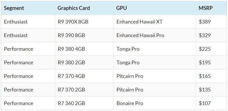 AMD radeon leak prices