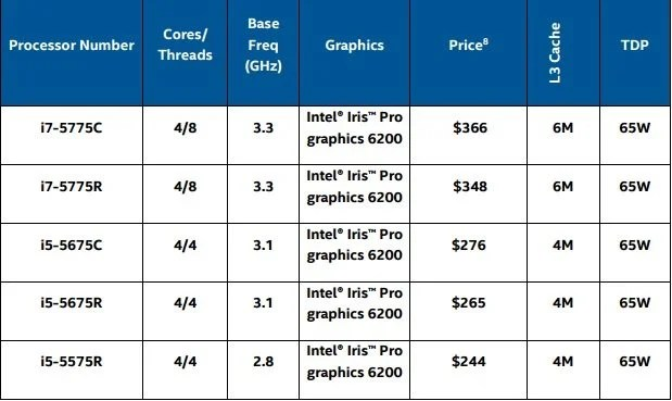 Intel Broadwell Desktop SKU Lineup