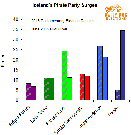 pirate party support