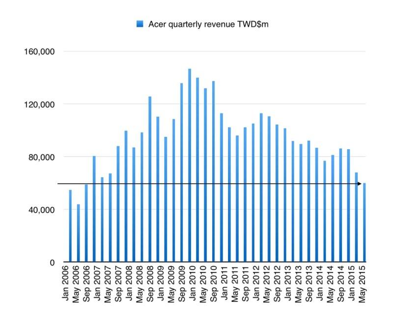 Acer Financials