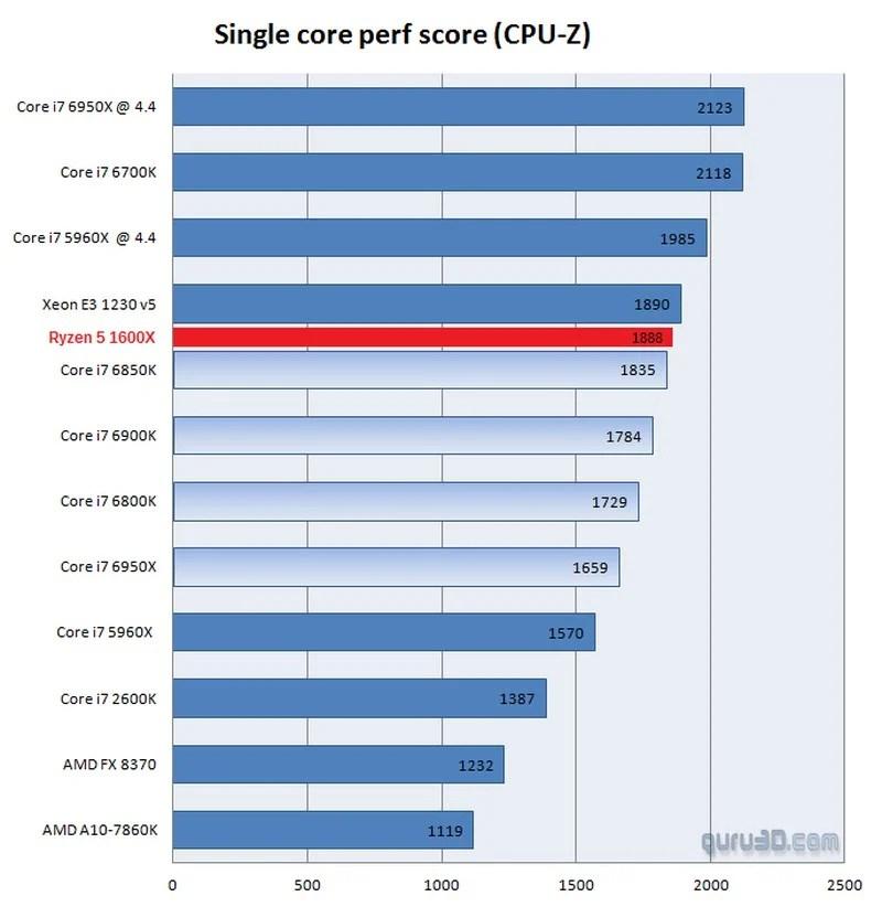 https://i2.wp.com/www.eteknix.com/wp-content/uploads/2017/02/AMD-Ryzen-5-1600X-CPUz-Singlecore.jpg