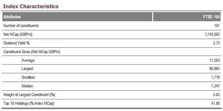 FTSE 100 Index characteristics.