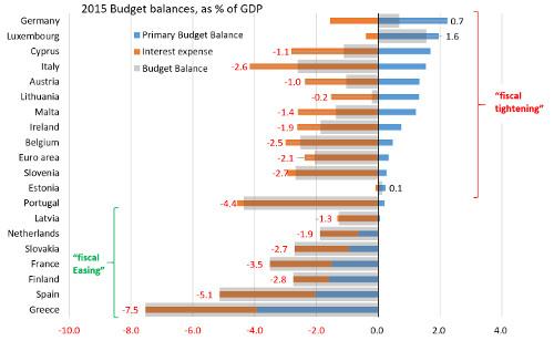 European macro outlook: Political risk at the gates - ETF