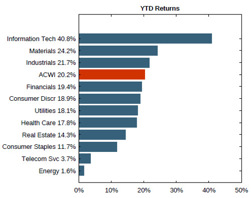 MSCI Sector Index - ETF Strategy