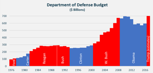 US Policy Alpha ETF Defense Budget