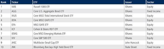 Tradeweb US Listed ETFs Trading Volume