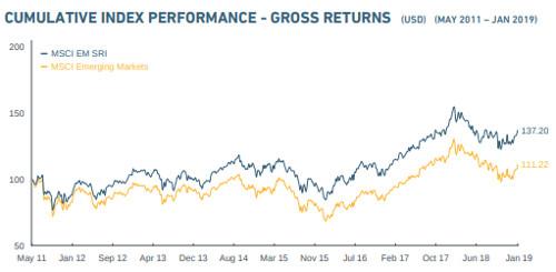 Amundi MSCI SRI Emerging Markets ETF performance