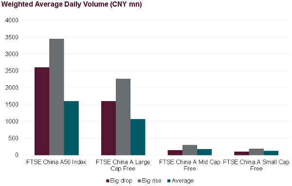 Source: FTSE Russell.