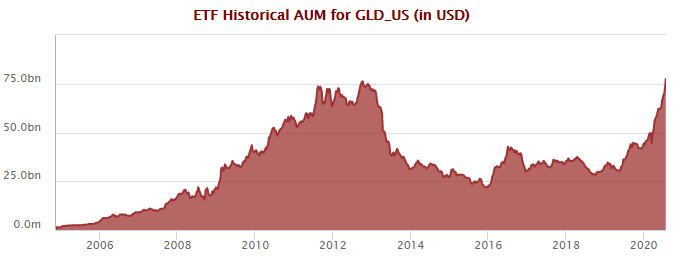 SPDR Gold Shares (GLD US) AUM