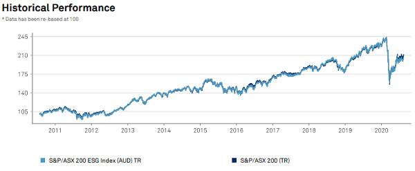 AUS ESG Performance