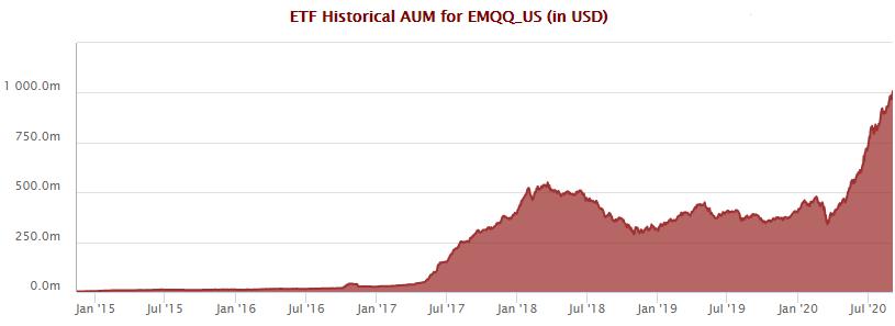 EMQQ ETF assets hit $1bn