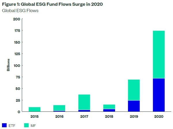 Global ESG Fund Flows