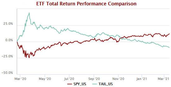 TAIL S&P 500 SPY ETF Performance