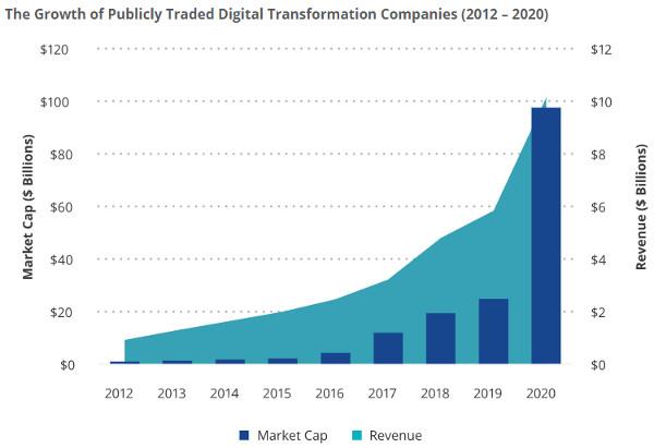 VanEck digital transformation ETF