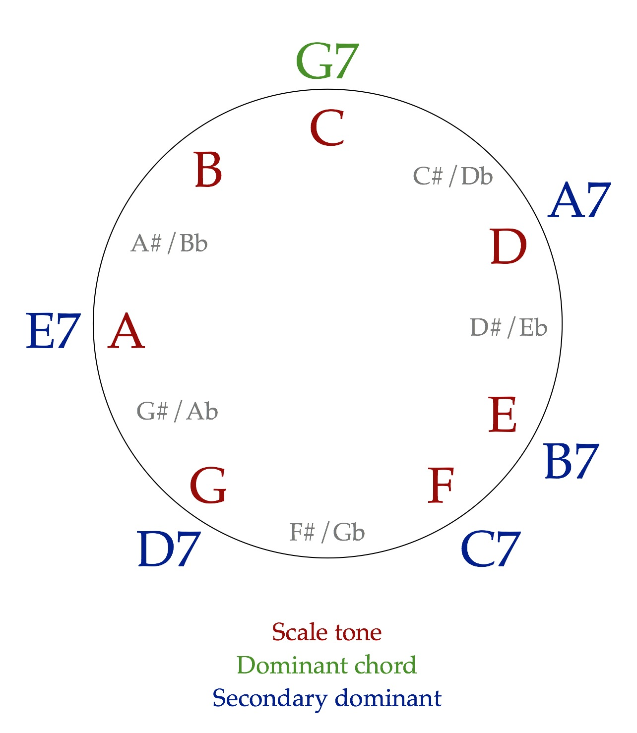 Secondary dominants the ethan hein blog notice that all the secondary dominants are based on scale tones in c major when youre expecting an a minor chord and you hear a7 instead shifting you hexwebz Choice Image
