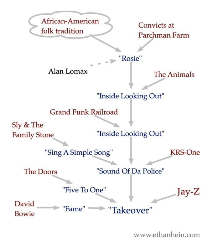 Jay-Z and Alan Lomax