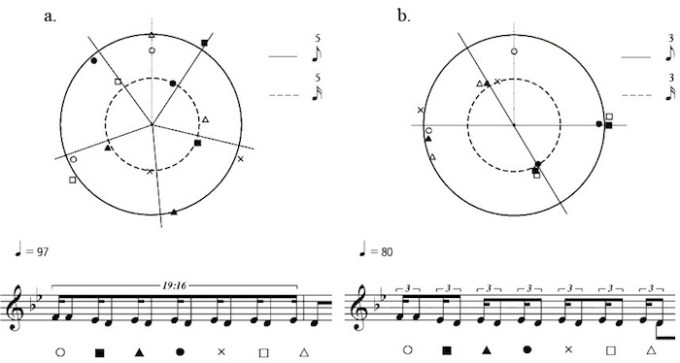 Circular representation of a jazz trumpet solo