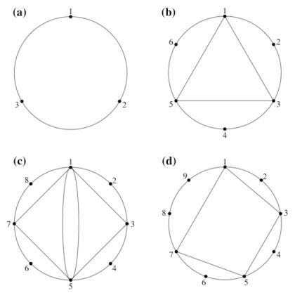 Visualizing rhythm   The Ethan Hein Blog